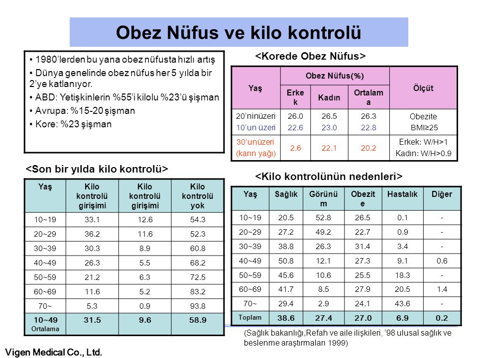 Obez Nüfus ve kilo kontrolü