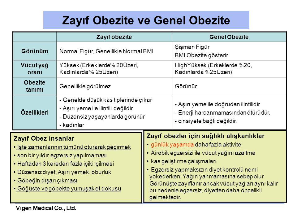 Zayıf Obezite ve Genel Obezite