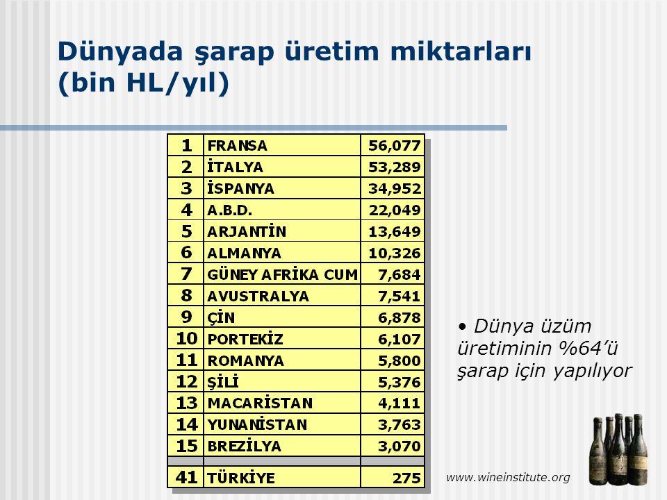 Dünyada şarap üretim miktarları (bin HL/yıl)