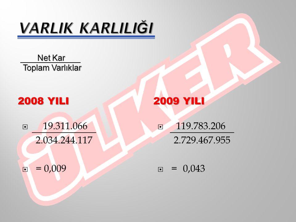 VARLIK KARLILIĞI 2008 YILI 2009 yILI 19.311.066 2.034.244.117 = 0,009