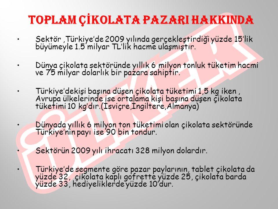 TOPLAM ÇİKOLATA PAZARI HAKKINDA