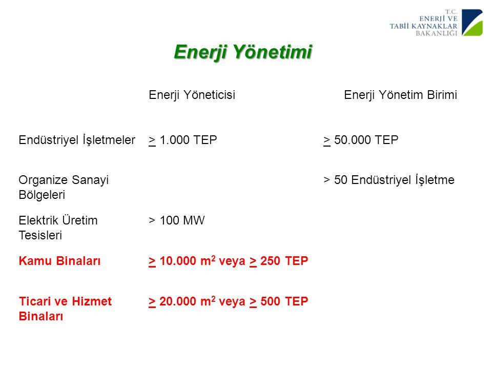 Enerji Yönetimi Enerji Yöneticisi Enerji Yönetim Birimi