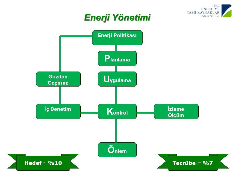 Enerji Yönetimi Planlama Uygulama Kontrol Önlem Alma