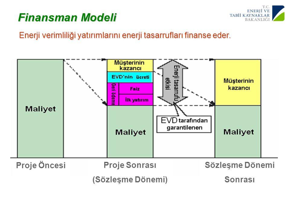 Finansman Modeli Enerji verimliliği yatırımlarını enerji tasarrufları finanse eder. Proje Öncesi. Proje Sonrası.