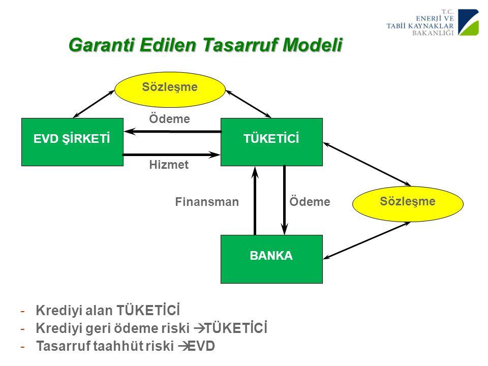 Garanti Edilen Tasarruf Modeli