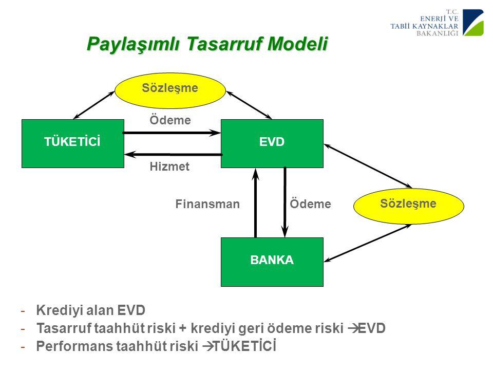 Paylaşımlı Tasarruf Modeli
