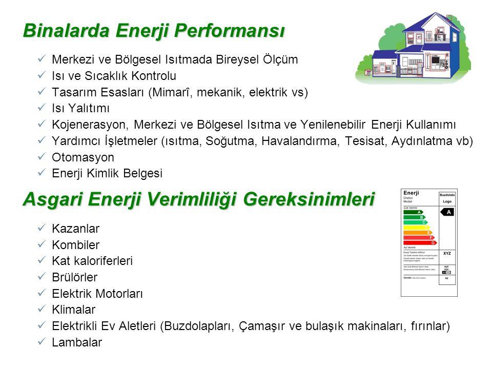 Binalarda Enerji Performansı