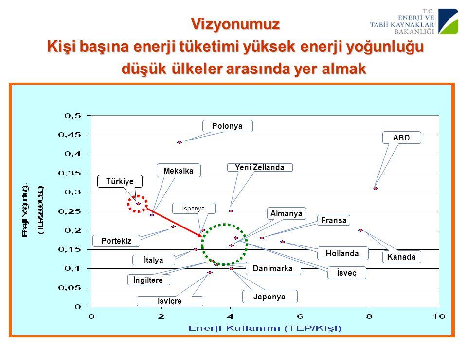 Vizyonumuz Kişi başına enerji tüketimi yüksek enerji yoğunluğu düşük ülkeler arasında yer almak. Türkiye.