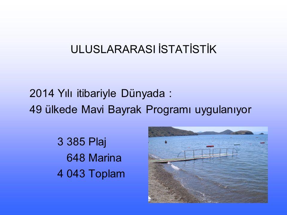 ULUSLARARASI İSTATİSTİK