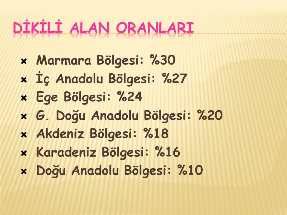 DİKİLİ ALAN ORANLARI Marmara Bölgesi: %30 İç Anadolu Bölgesi: %27