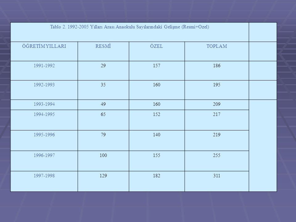 Tablo 2. 1992-2005 Yılları Arası Anaokulu Sayılarındaki Gelişme (Resmi+Ozel)