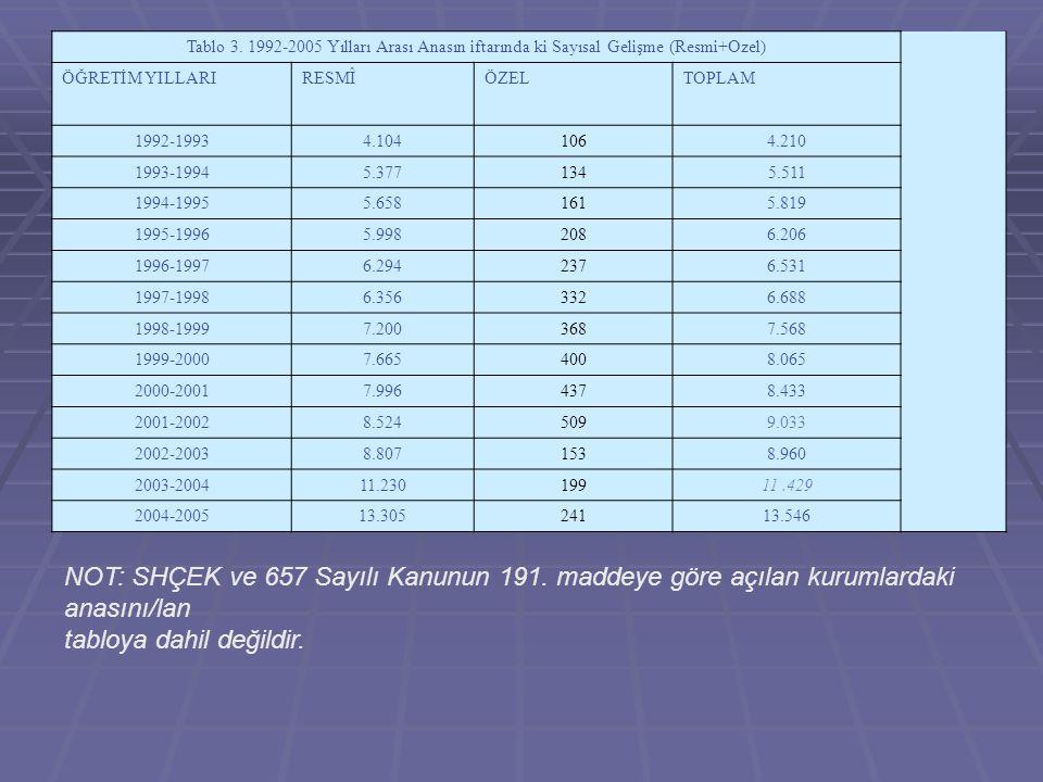 Tablo 3. 1992-2005 Yılları Arası Anasın iftarında ki Sayısal Gelişme (Resmi+Ozel)