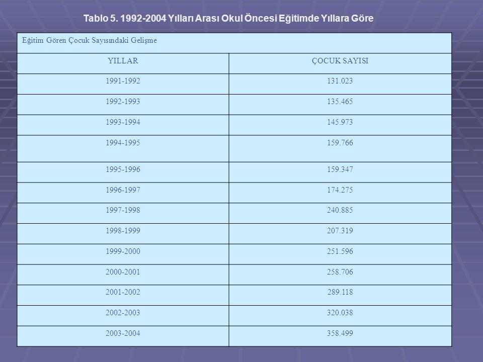Tablo 5. 1992-2004 Yılları Arası Okul Öncesi Eğitimde Yıllara Göre