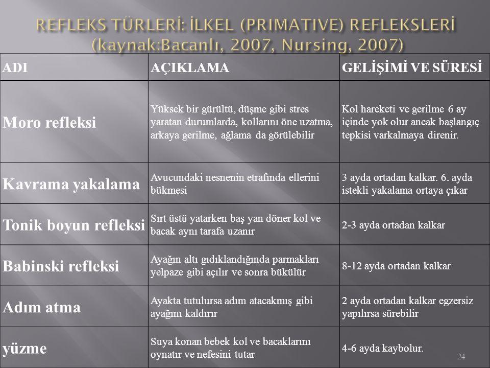 REFLEKS TÜRLERİ: İLKEL (PRIMATIVE) REFLEKSLERİ (kaynak:Bacanlı, 2007, Nursing, 2007)