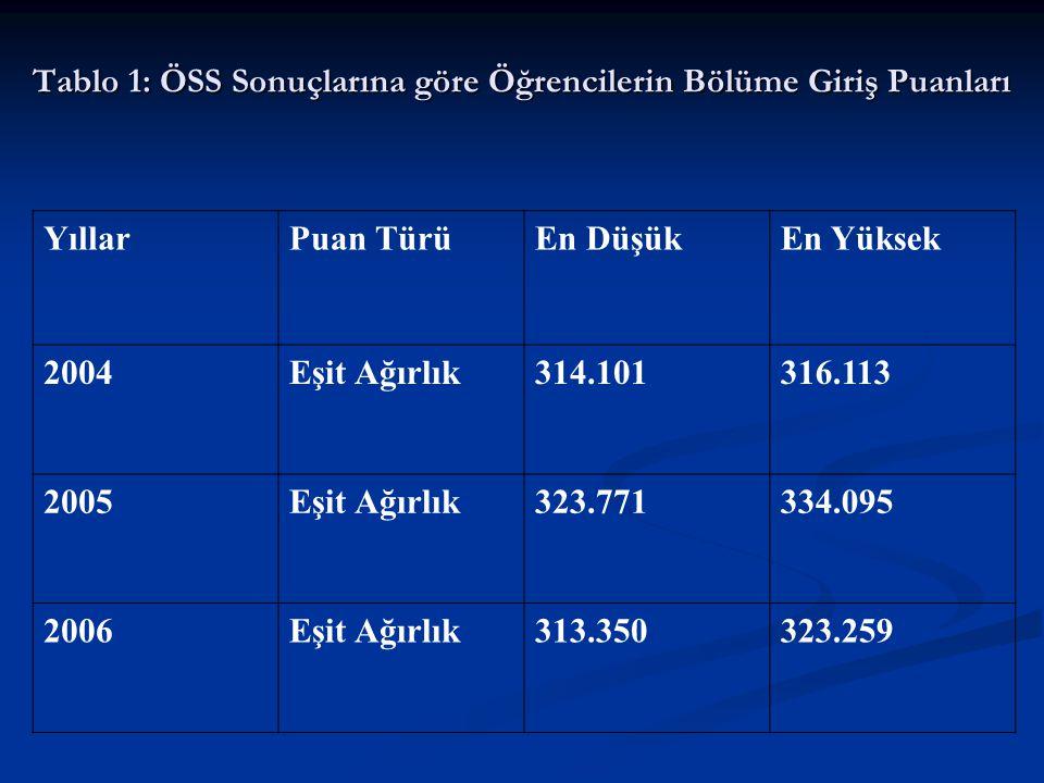 Tablo 1: ÖSS Sonuçlarına göre Öğrencilerin Bölüme Giriş Puanları