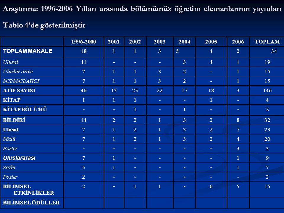 Araştırma: 1996-2006 Yılları arasında bölümümüz öğretim elemanlarının yayınları Tablo 4'de gösterilmiştir