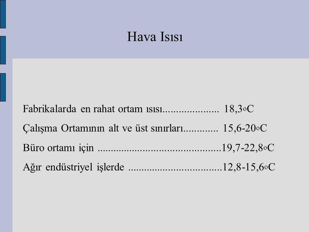Hava Isısı Fabrikalarda en rahat ortam ısısı..................... 18,3oC. Çalışma Ortamının alt ve üst sınırları............. 15,6-20oC.