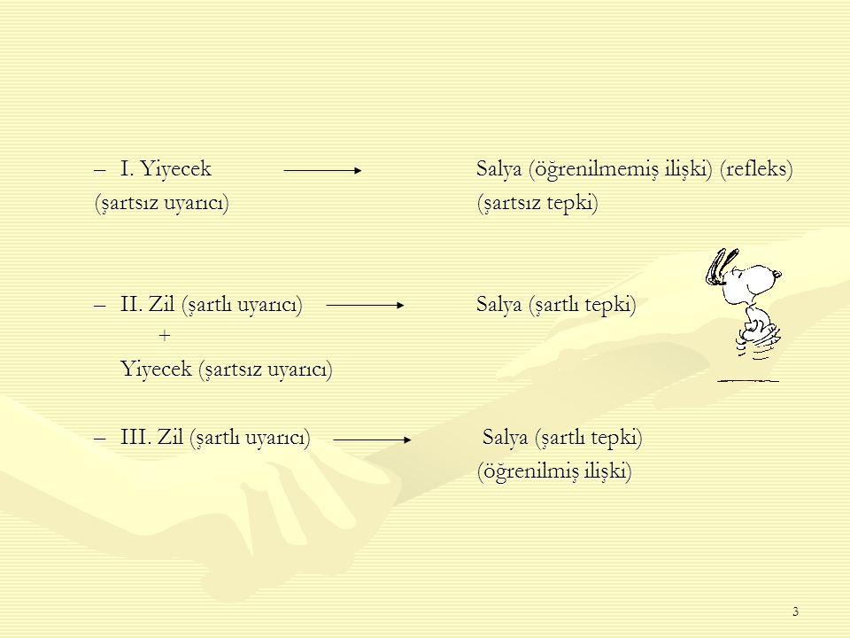 I. Yiyecek Salya (öğrenilmemiş ilişki) (refleks)