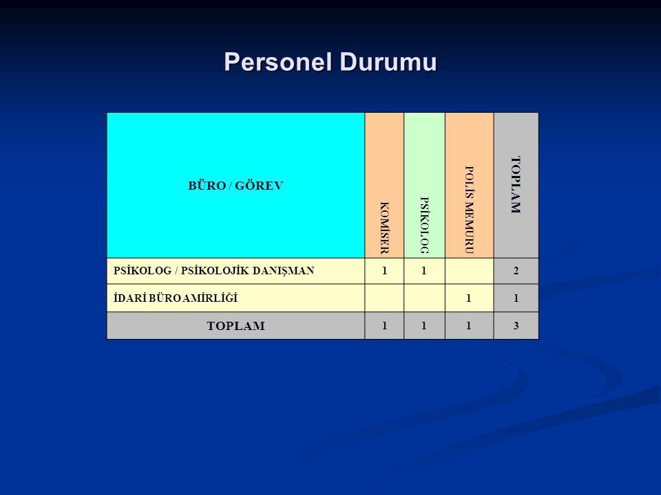 Personel Durumu BÜRO / GÖREV TOPLAM KOMİSER PSİKOLOG POLİS MEMURU