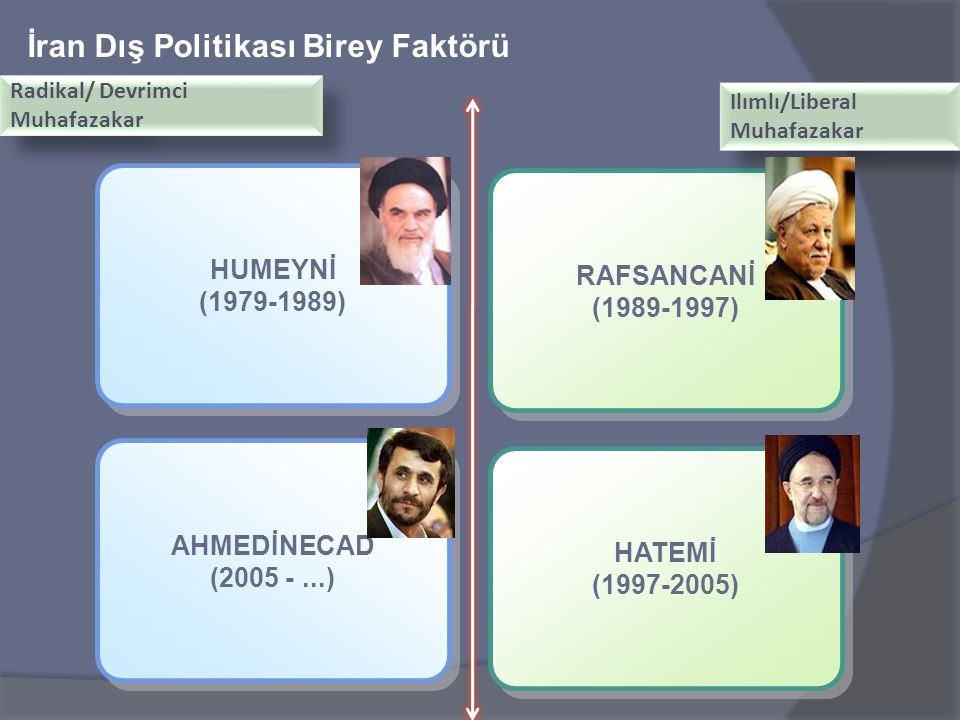 İran Dış Politikası Birey Faktörü