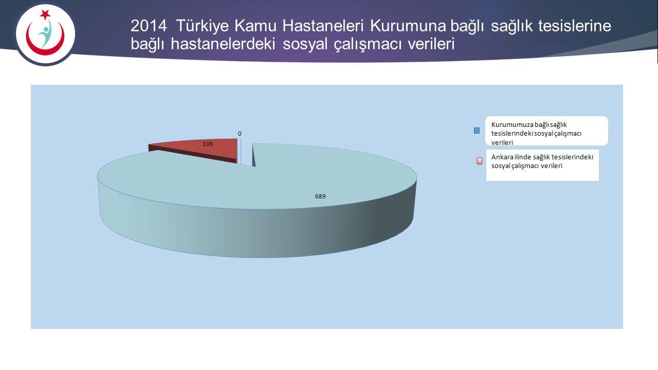 2014 Türkiye Kamu Hastaneleri Kurumuna bağlı sağlık tesislerine bağlı hastanelerdeki sosyal çalışmacı verileri