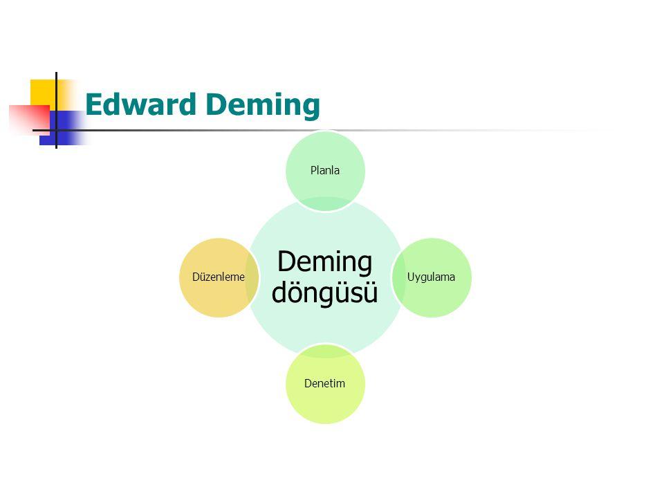 Edward Deming Deming döngüsü Planla Uygulama Denetim Düzenleme