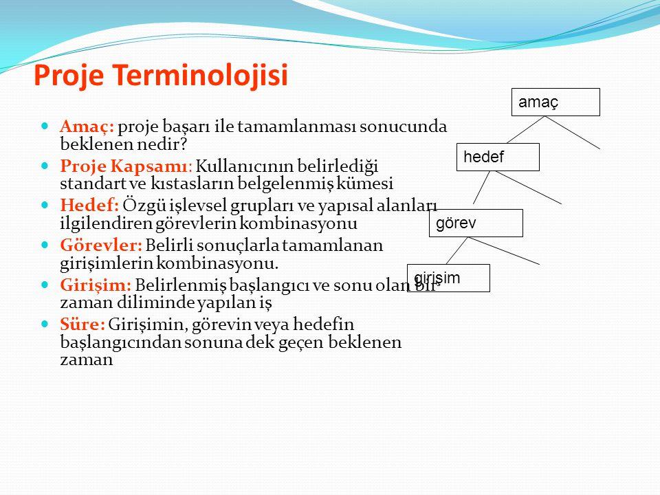 Proje Terminolojisi amaç. Amaç: proje başarı ile tamamlanması sonucunda beklenen nedir