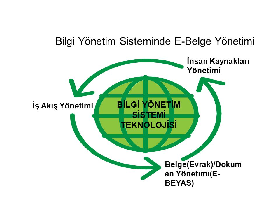 Bilgi Yönetim Sisteminde E-Belge Yönetimi