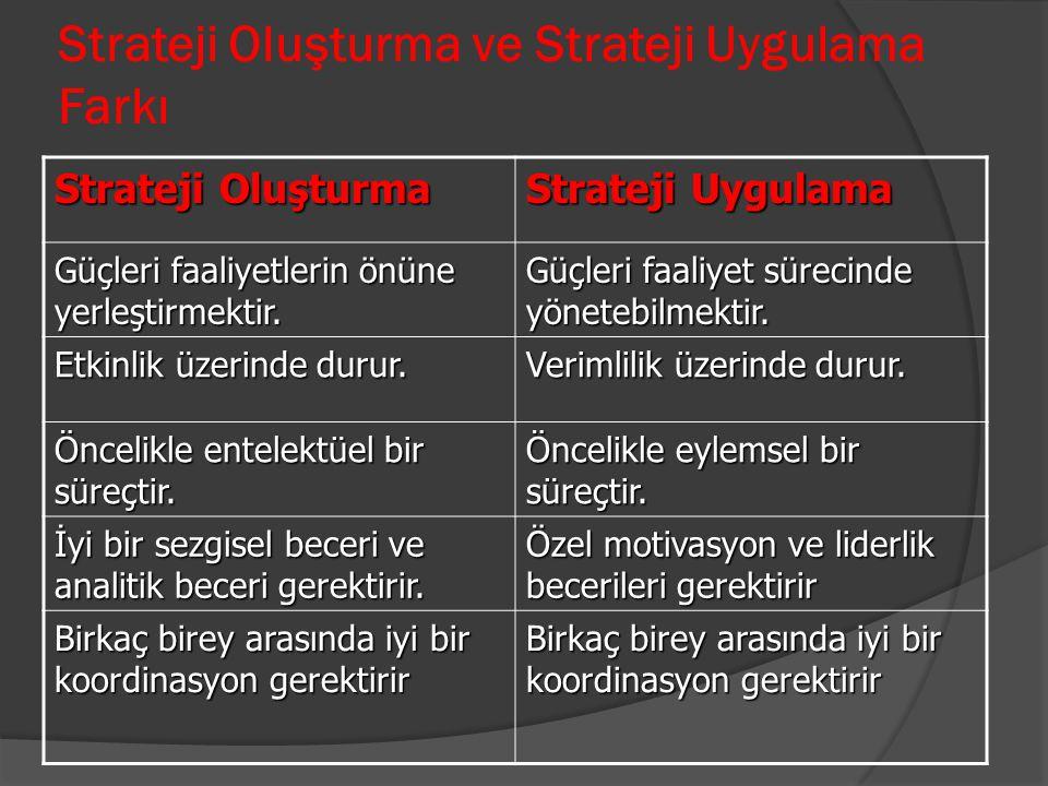 Strateji Oluşturma ve Strateji Uygulama Farkı