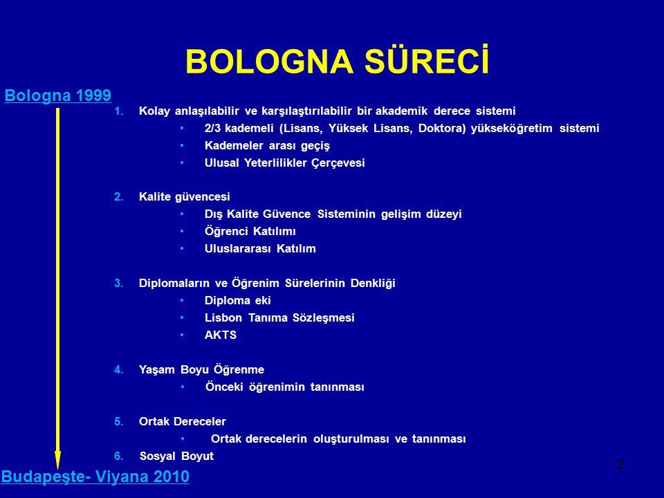 BOLOGNA SÜRECİ Bologna 1999 Budapeşte- Viyana 2010
