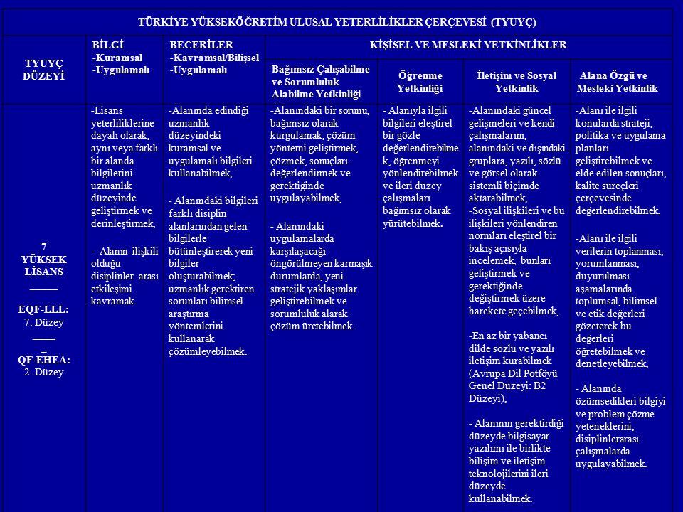 TÜRKİYE YÜKSEKÖĞRETİM ULUSAL YETERLİLİKLER ÇERÇEVESİ (TYUYÇ) TYUYÇ