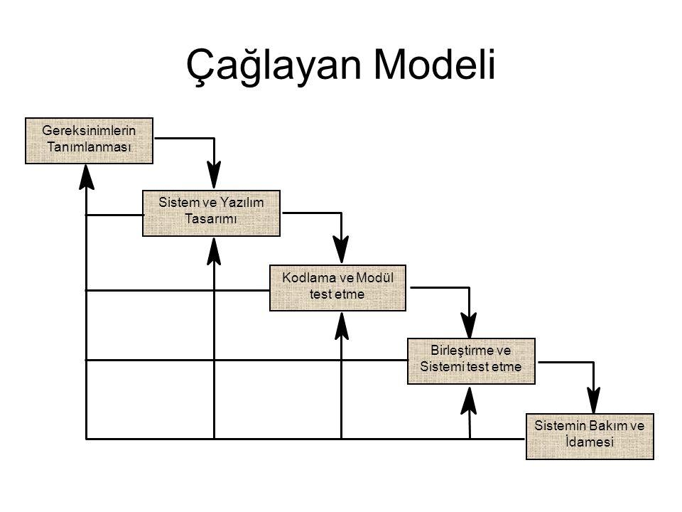 Çağlayan Modeli Gereksinimlerin Tanımlanması Sistem ve Yazılım