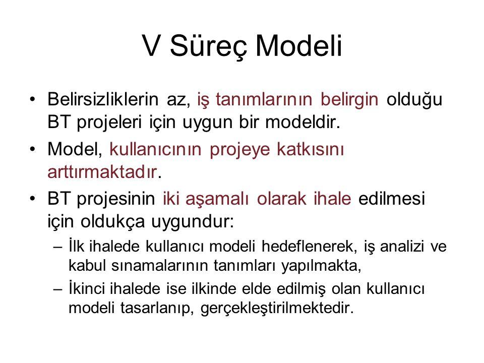 V Süreç Modeli Belirsizliklerin az, iş tanımlarının belirgin olduğu BT projeleri için uygun bir modeldir.
