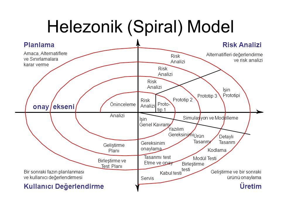 Helezonik (Spiral) Model