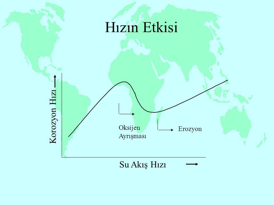 Hızın Etkisi Korozyon Hızı Su Akış Hızı Erozyon Oksijen Ayrışması 13