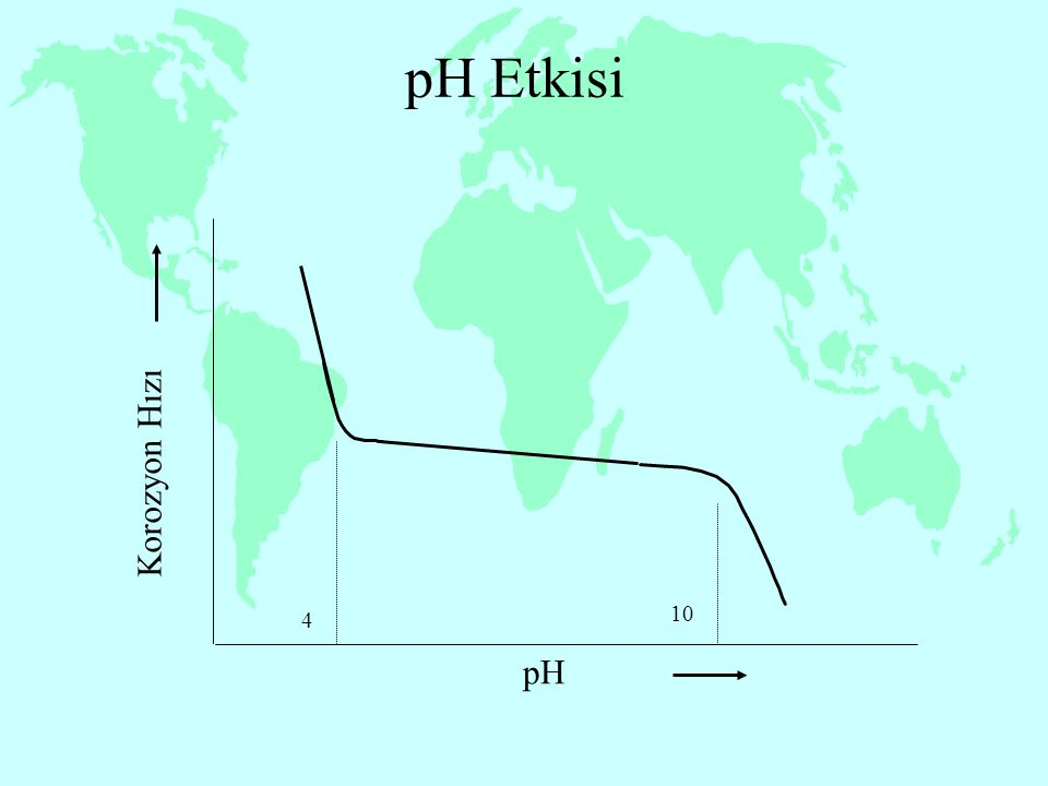 pH Etkisi Korozyon Hızı pH 4 10 15
