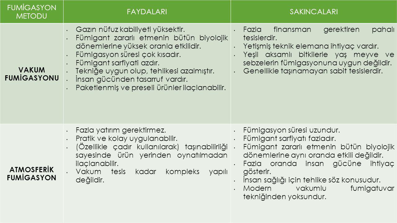ATMOSFERİK FUMİGASYON