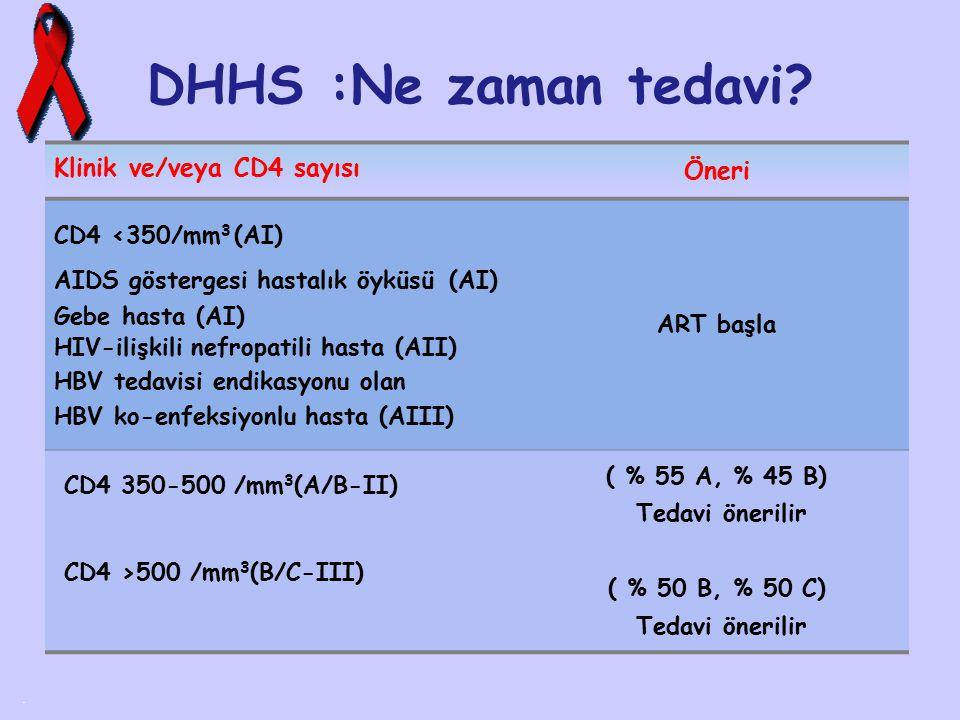 DHHS :Ne zaman tedavi Klinik ve/veya CD4 sayısı Öneri