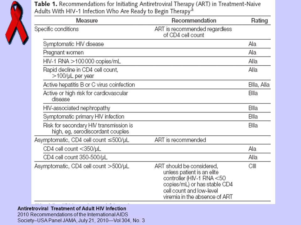 Antiretroviral Treatment of Adult HIV Infection