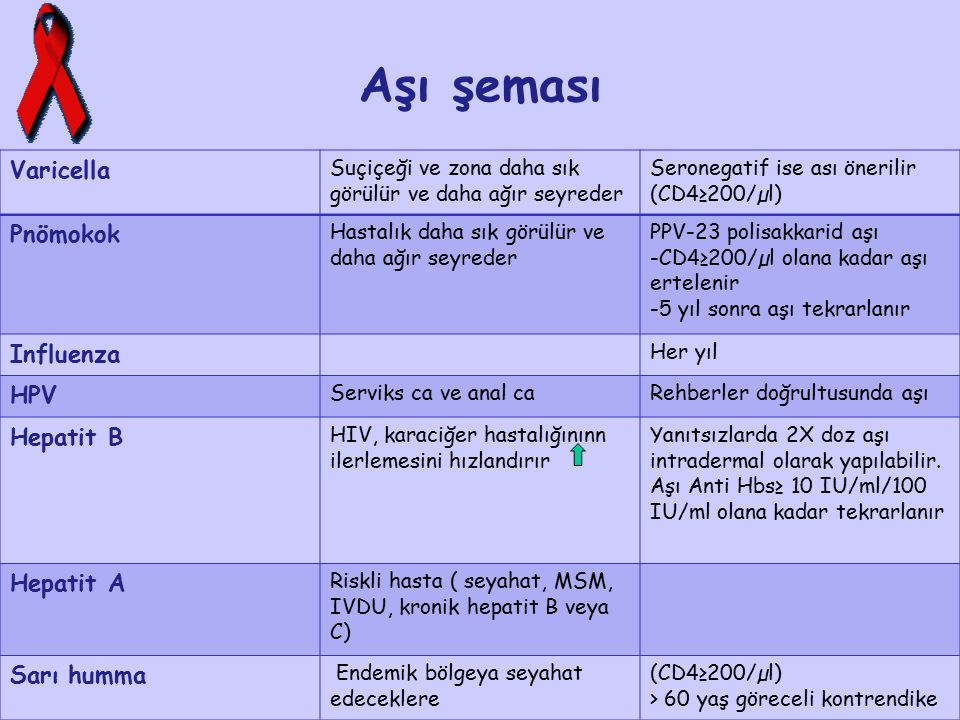 Aşı şeması Varicella Pnömokok Influenza HPV Hepatit B Hepatit A