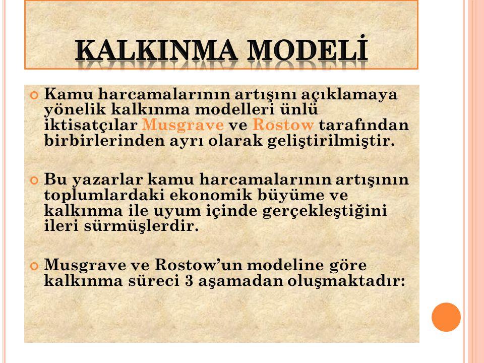KALKINMA MODELİ