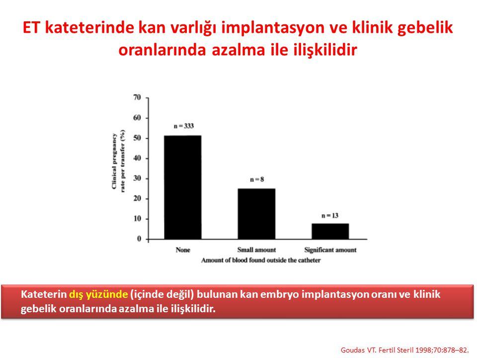 ET kateterinde kan varlığı implantasyon ve klinik gebelik oranlarında azalma ile ilişkilidir