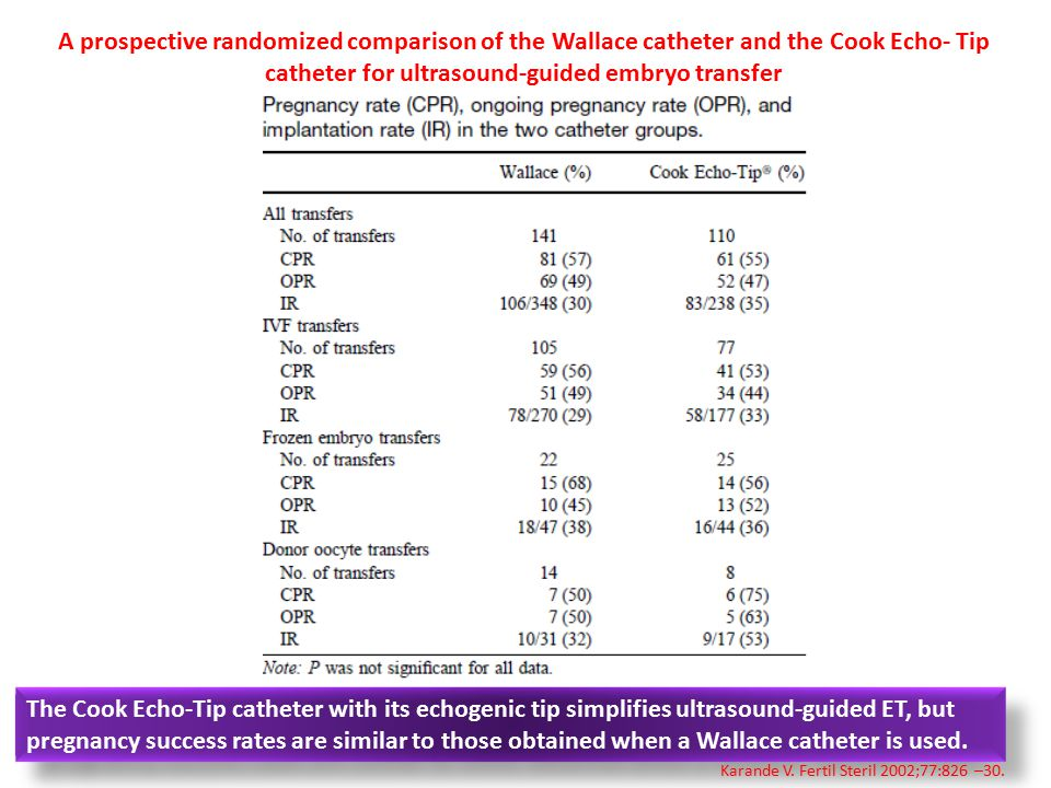 A prospective randomized comparison of the Wallace catheter and the Cook Echo- Tip catheter for ultrasound-guided embryo transfer