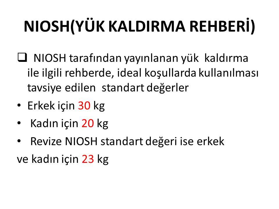 NIOSH(YÜK KALDIRMA REHBERİ)