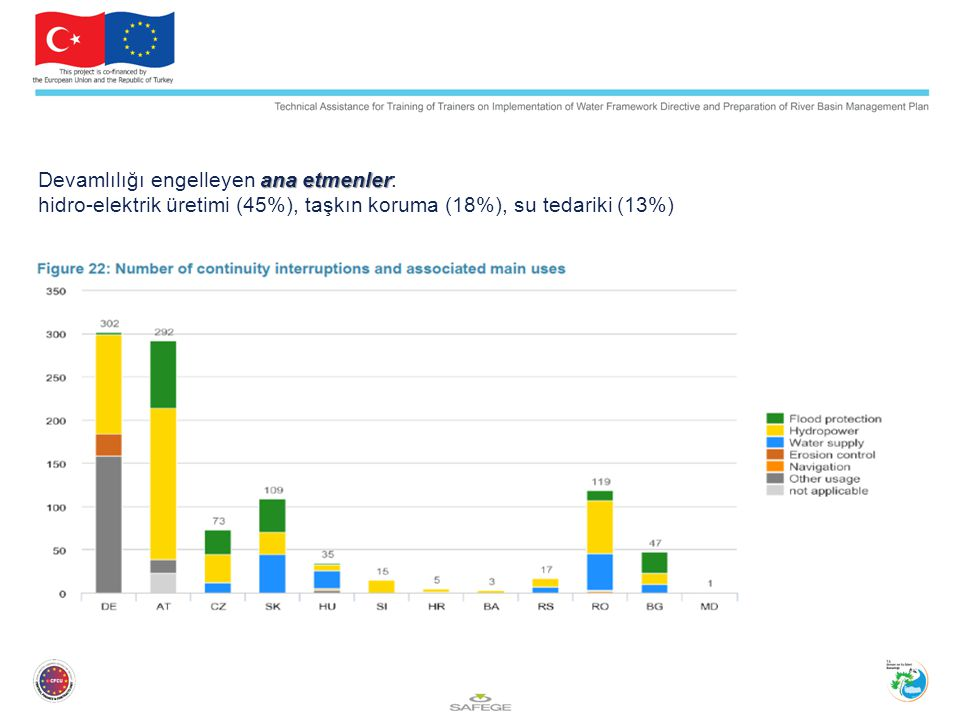 Devamlılığı engelleyen ana etmenler: hidro-elektrik üretimi (45%), taşkın koruma (18%), su tedariki (13%)