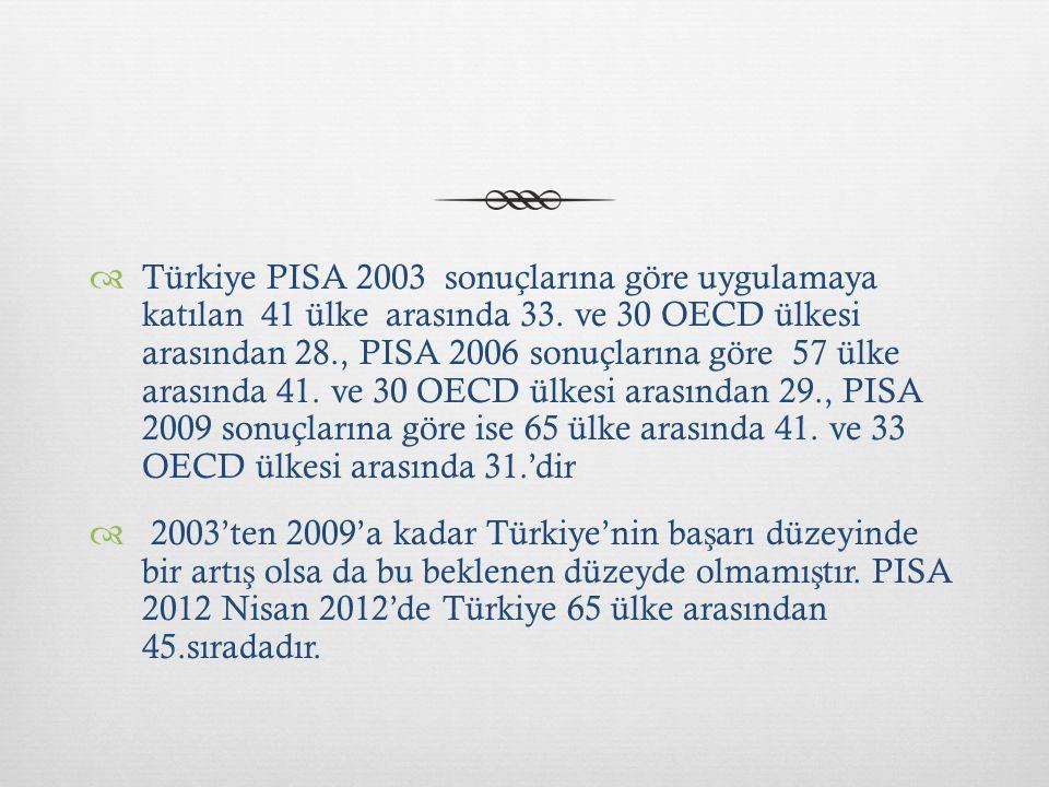 Türkiye PISA 2003 sonuçlarına göre uygulamaya katılan 41 ülke arasında 33. ve 30 OECD ülkesi arasından 28., PISA 2006 sonuçlarına göre 57 ülke arasında 41. ve 30 OECD ülkesi arasından 29., PISA 2009 sonuçlarına göre ise 65 ülke arasında 41. ve 33 OECD ülkesi arasında 31.'dir