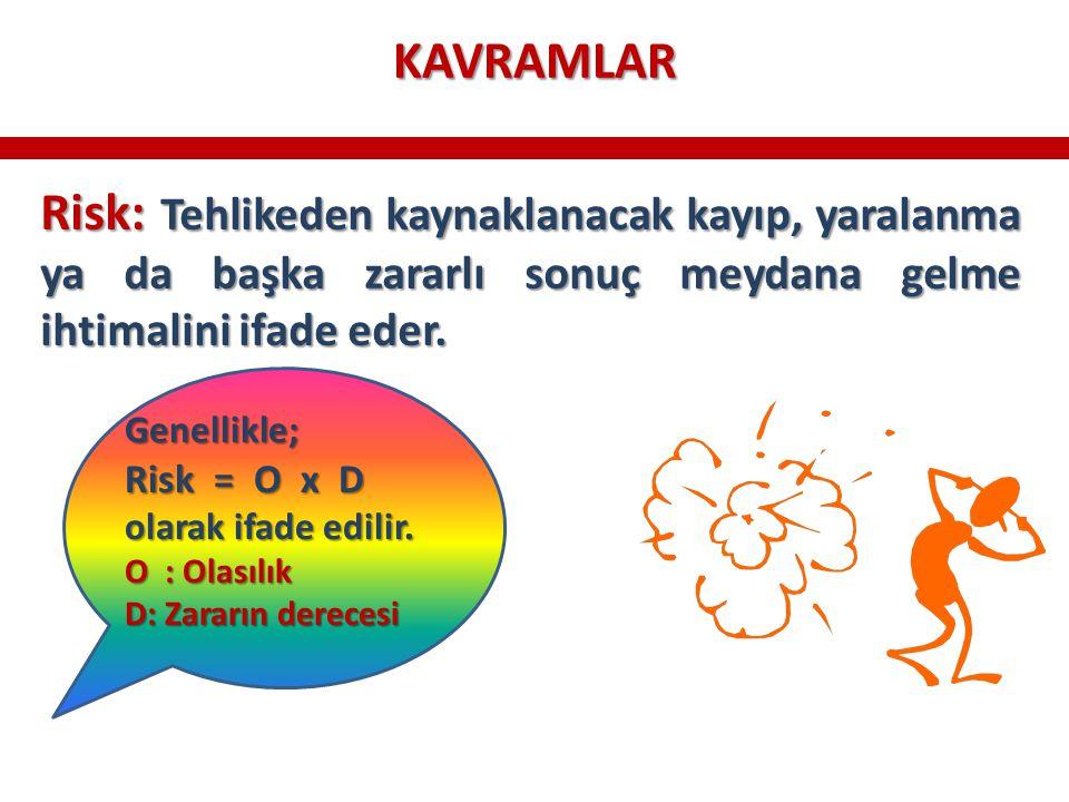 KAVRAMLAR Risk: Tehlikeden kaynaklanacak kayıp, yaralanma ya da başka zararlı sonuç meydana gelme ihtimalini ifade eder.