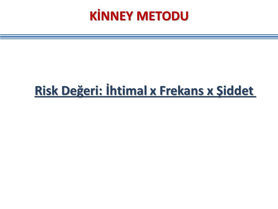 KİNNEY METODU Risk Değeri: İhtimal x Frekans x Şiddet