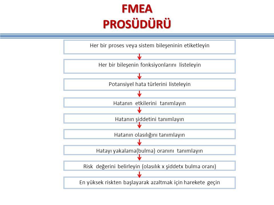 FMEA PROSÜDÜRÜ Her bir proses veya sistem bileşeninin etiketleyin