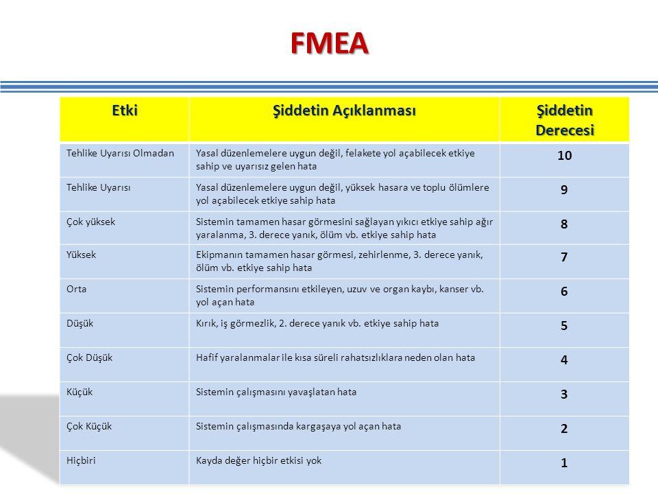 FMEA Etki Şiddetin Açıklanması Şiddetin Derecesi 10 9 8 7 6 5 4 3 2 1